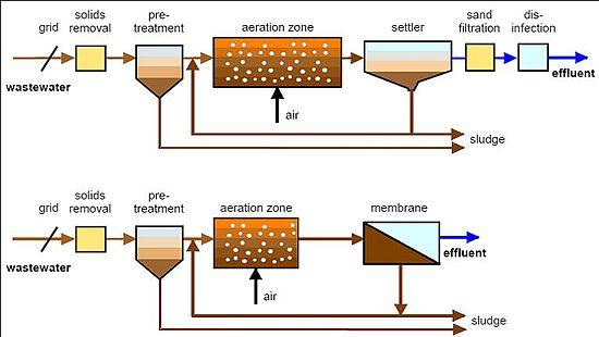 Công nghệ lọc nước MBR