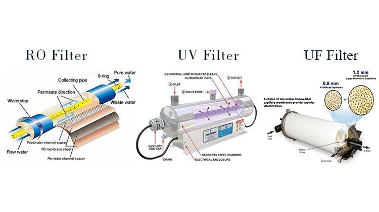 Những công nghệ lọc nước phổ biến hiện nay.
