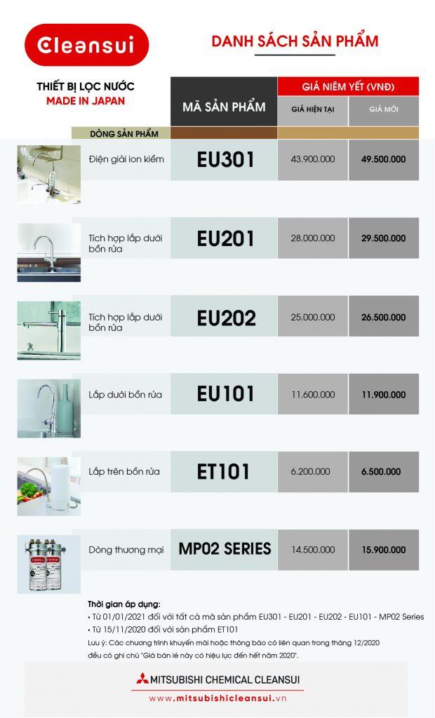 Thông báo điều chỉnh giá